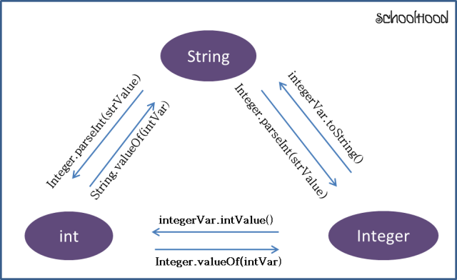 Integer to String