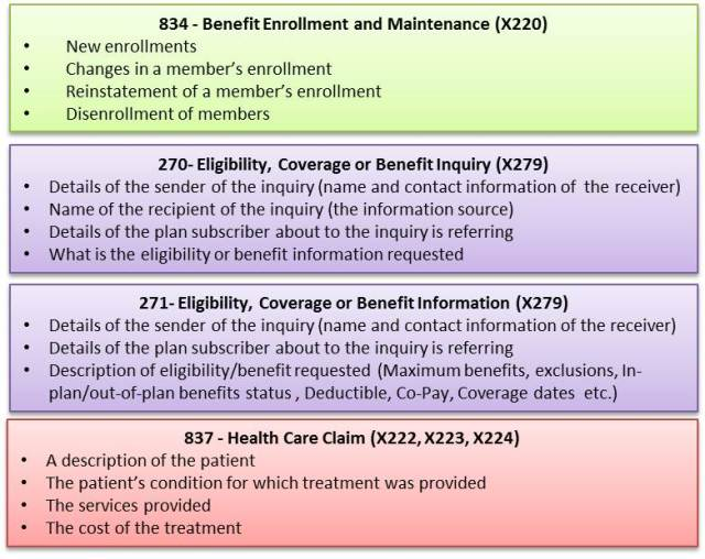 EDI Transactions in Health Care - 1