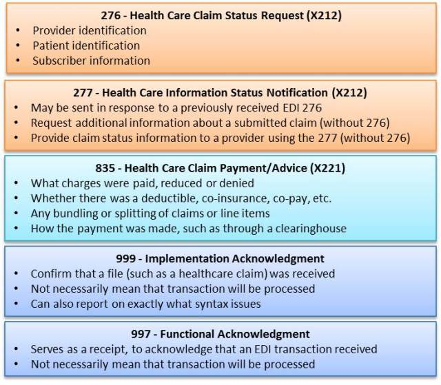 EDI Transactions in Health Care - 2